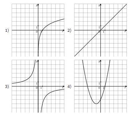 график функции у х2: